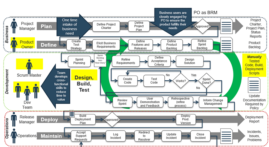 Model of Wagile/Agifall/WaterScrumFall SDLC in terms of product delivered in business, development, and operations.
