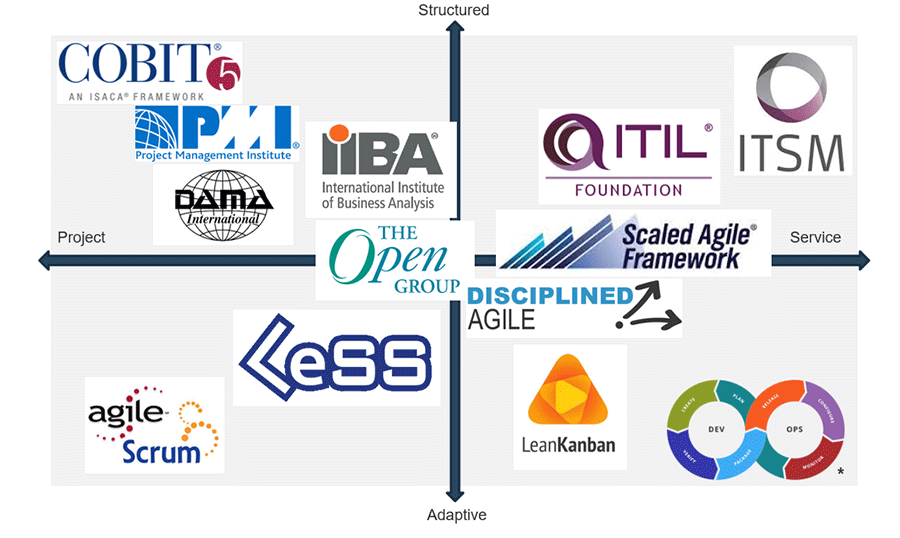 Vendor logos are placed on a chart and placed based on their relation to the four categories: structured, service, adaptive, and project.