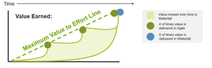 A graph is depicted to show the value missed over time in Waterfall and the number of times value is delivered in Agile