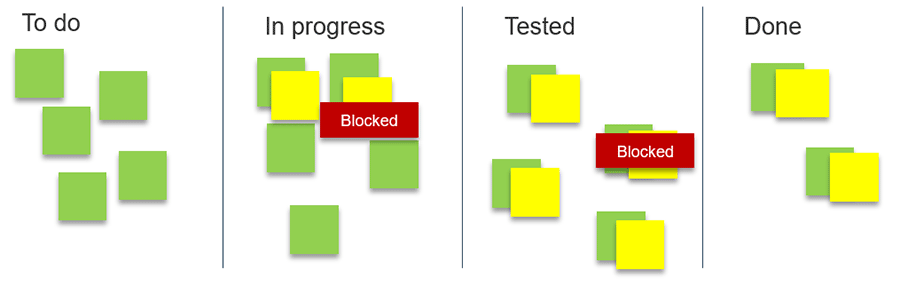 Model of a scrum board to show project progress