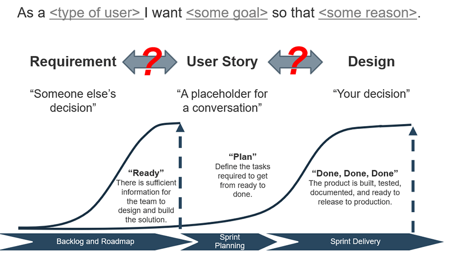 Model to show the relationship between user stories, requirements, and design