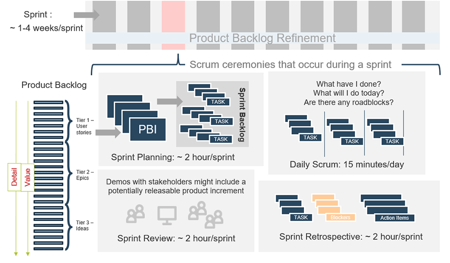 Model of the ceremonies in the scrum process