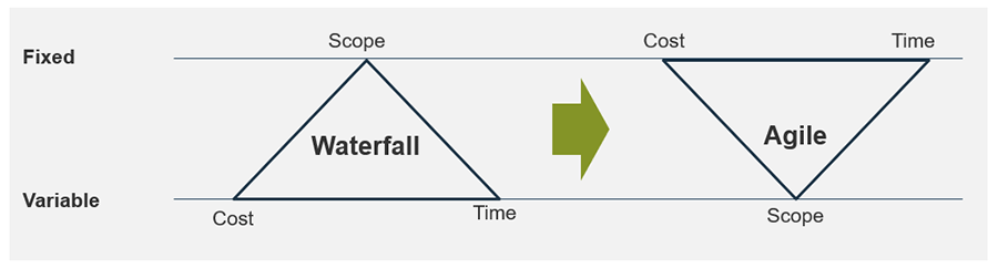 A model is displayed to show that moving from traditional to an Agile mindset will change how cost, time, and scope are managed.