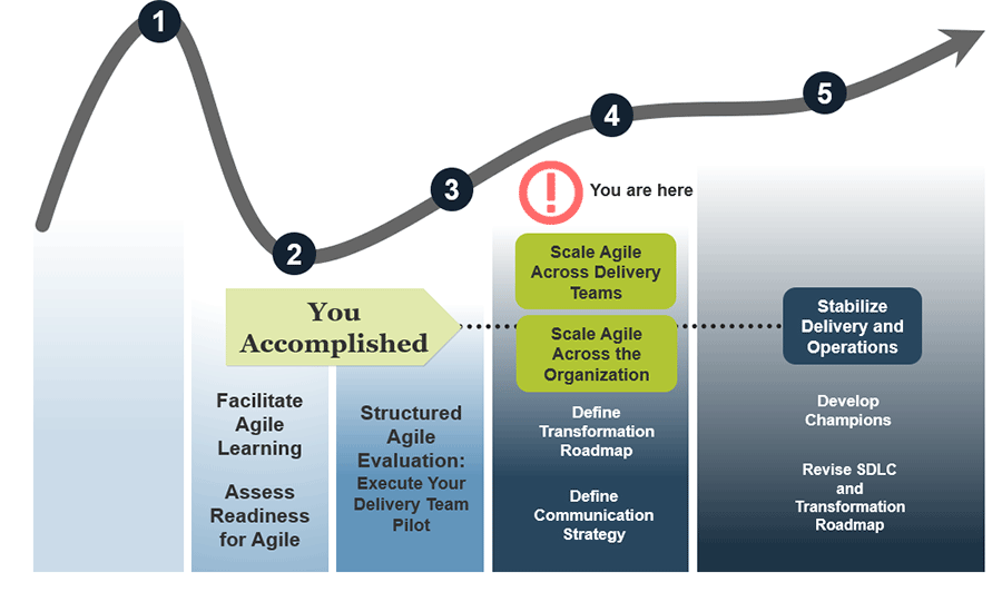 Image is of the transformation roadmap to scale Agile