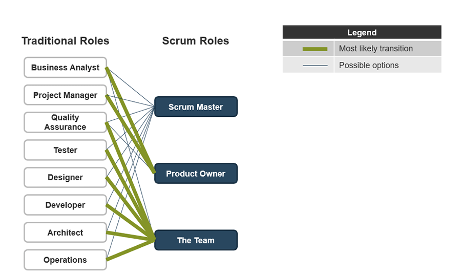 A model is shown that lists the traditional roles and how the new scrum roles can encompass the traditional roles.