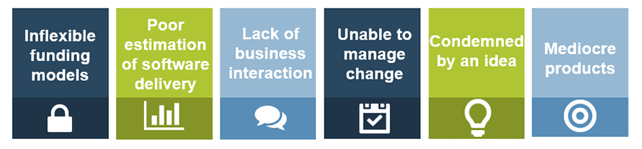 The image depicts six boxes that explain the traditional processes have their limitations. The limitations depicted are inflexible funding models, poor estimation of software delivery, lack of business interaction, unable to manage change, condemned by an idea, and mediocre products