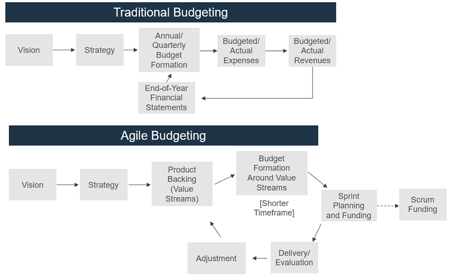 Two models are displayed. The top one is the traditional budgeting model, and the bottom model is the agile budgeting.