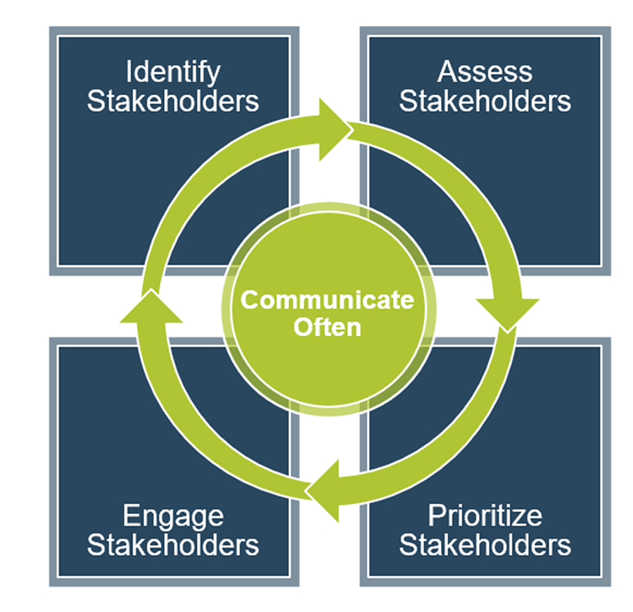 A model is shown with four squares and a circle in the middle. The circle is labelled communicate often. The squares are labelled: Identify stakeholders, assess stakeholders, prioritize stakeholders, and engage stakeholders.