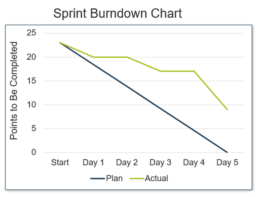 A graph of a sprint burndown chart is displayed.