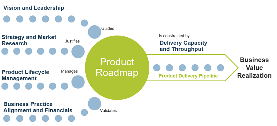Model of Product Roadmap is displayed. It shows the relationship between: Vision and Leadership, Strategy and Market Research, Product Lifecycle Management, and Business Practice Alignment and Financials.