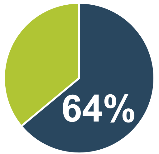 A circle graph is shown and highlights 64%.