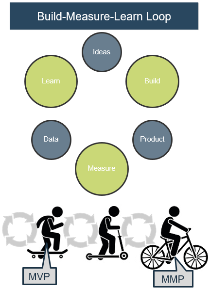 Image shows the build-measure-learn loop model