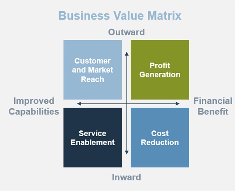 Model of the Business Value Matrix