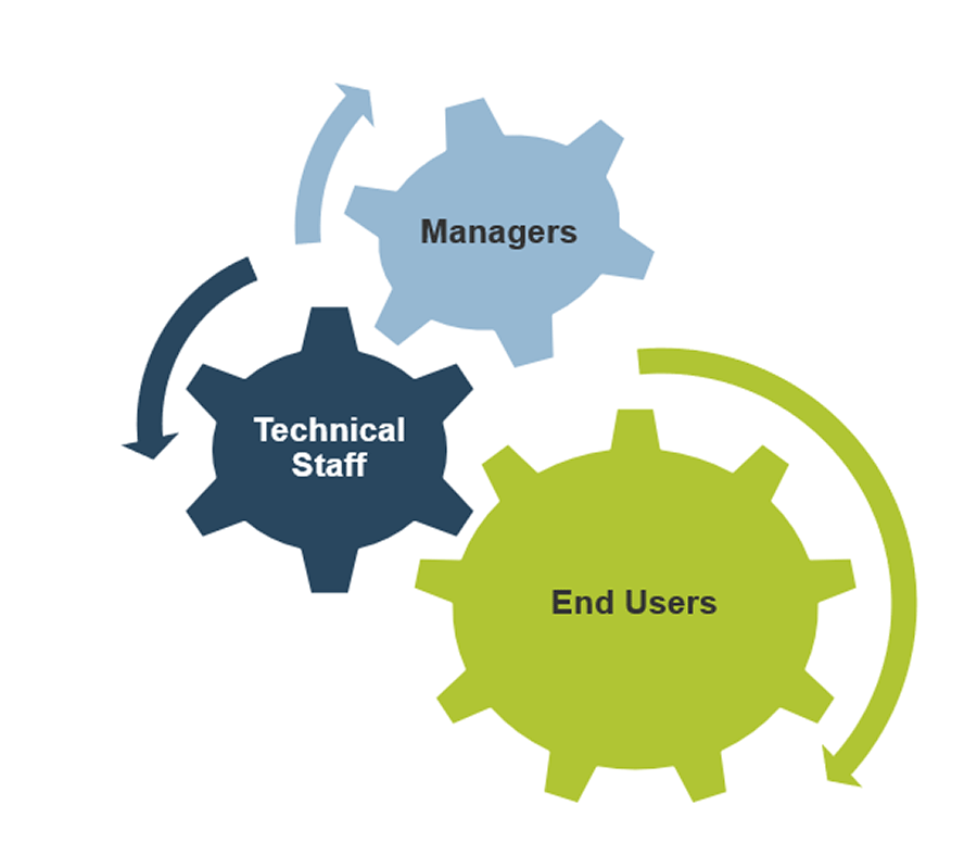 3 gears are depicted. The top gear is labelled managers with an arrow going clockwise. The middle gear is labelled technical staff with an arrow going counterclockwise. The bottom gear is labelled end users with an arrow going clockwise
