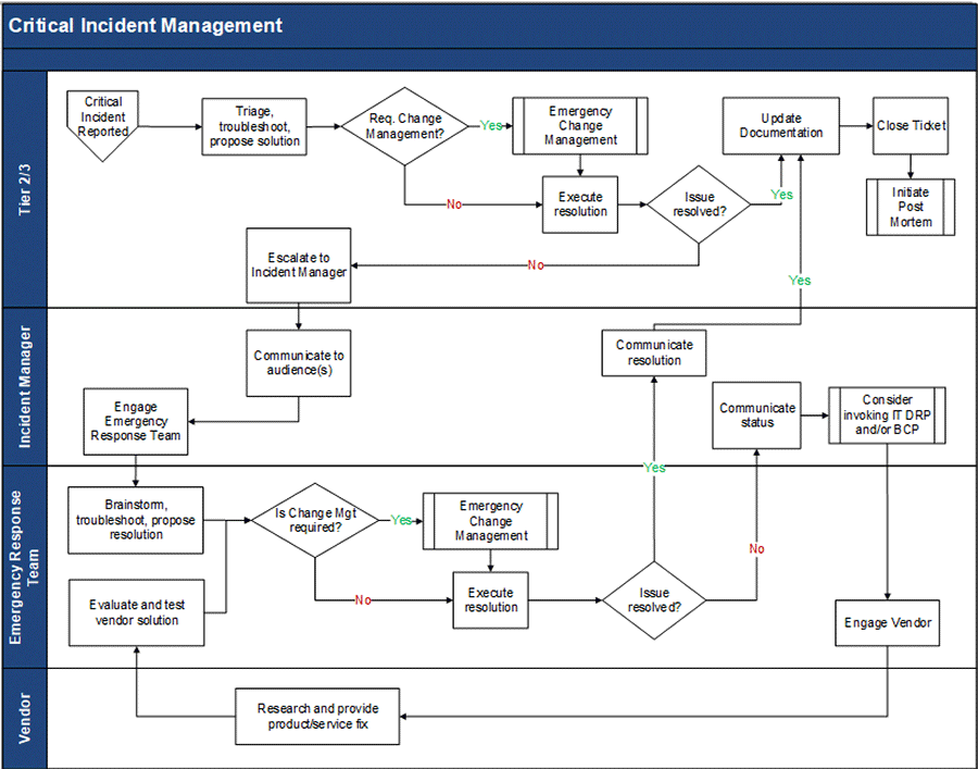Image shows a flow cart on how to organize critical incident management.