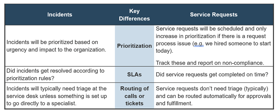 Image shows a chart on incidents and service requests.