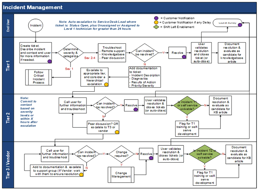 Image shows a flow cart on how to organize incident management.