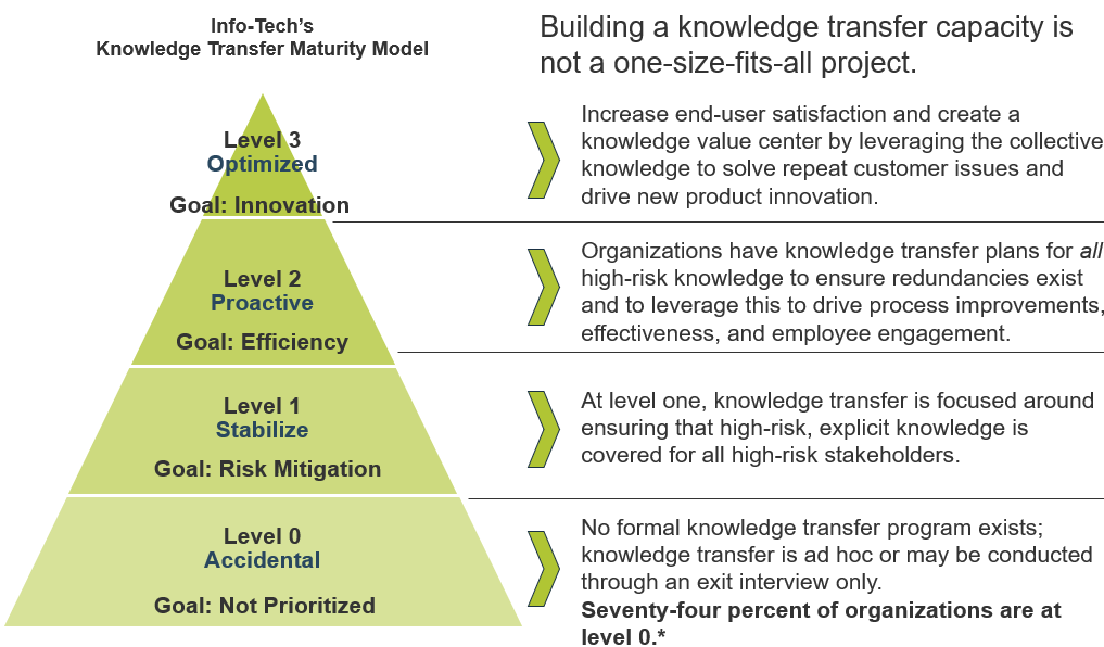 Image is Info-Tech's Knowledge Transfer Maturity Model
