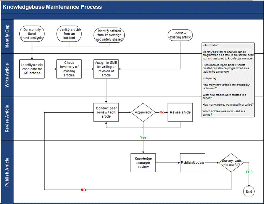 Image of flowchart of knowledgebase maintenance process.
