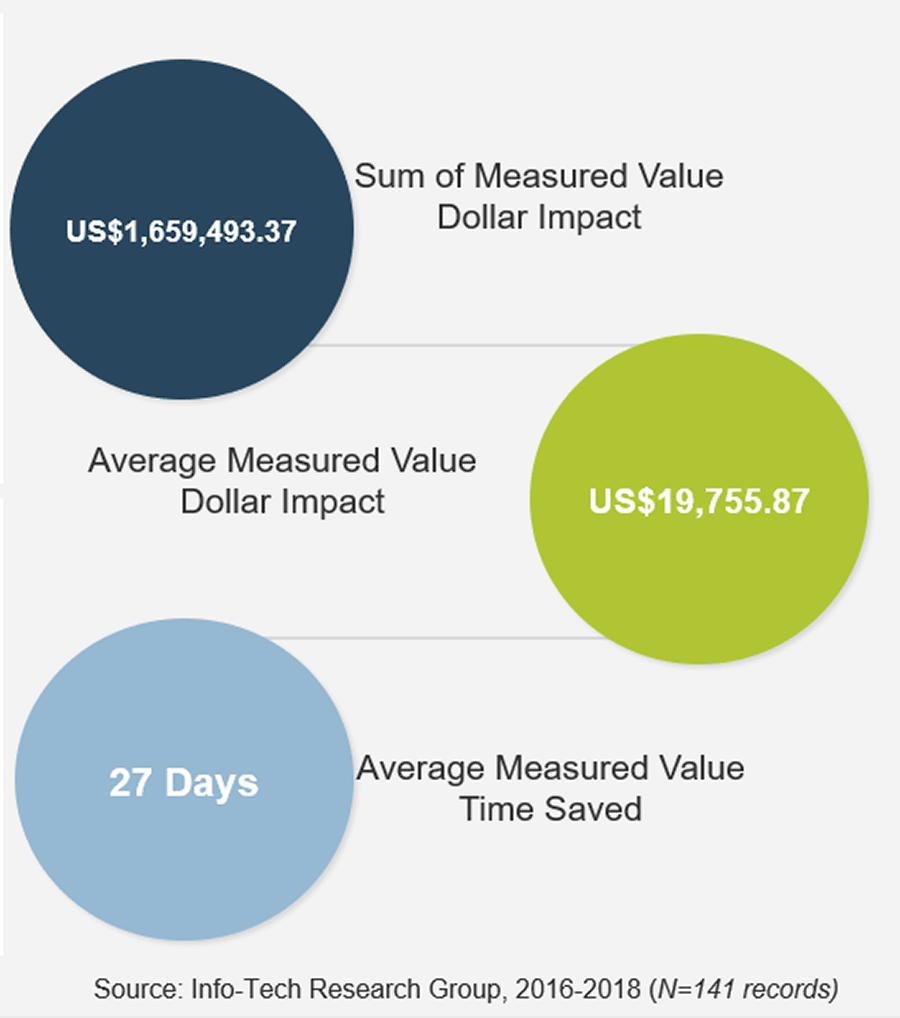 Three circles are depicted. The top circle shows the sum of measured value dollar impact which is US$1,659,493.37. The middle circle shows the average measured value dollar impact which is US$19,755.87. The bottom circle shows the average measured value time saved which is 27 days.
