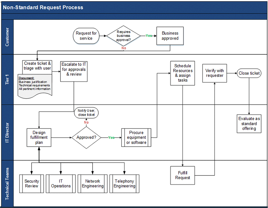 Image is a flowchart of non-standard request processes