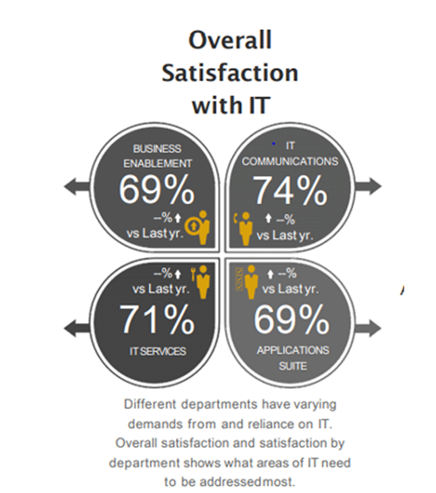 Scores of overall satisfaction with IT