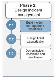 Image shows the steps in phase 2. Highlight is on step 2.1.