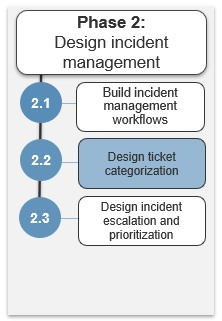 Image shows the steps in phase 2. Highlight is on step 2.2