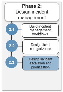 Image shows the steps in phase 2. Highlight is on step 2.3.