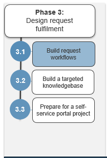 Image shows the steps in phase 3. Highlight is on step 3.1.
