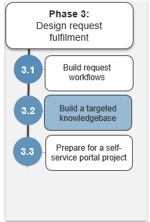 Image shows the steps in phase 3. Highlight is on step 3.2.
