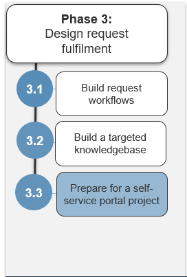 Image shows the steps in phase 3. Highlight is on step 3.3.