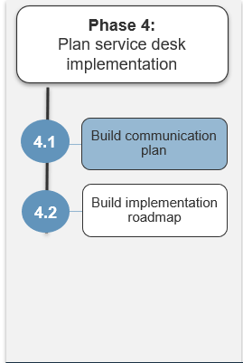 Image shows the steps in phase 4. Highlight is on step 4.1.