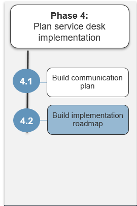 Image shows the steps in phase 4. Highlight is on step 4.2.