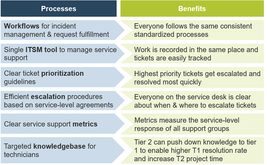 Image lists the processes and benefits of a successful tiered generalist service desk.