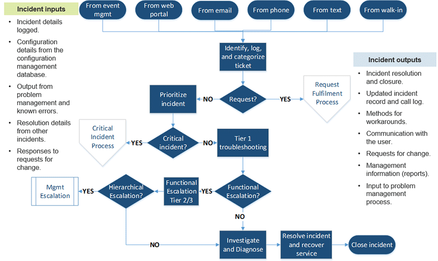 Image displays a flow chart to show how to organize resolving incidents.