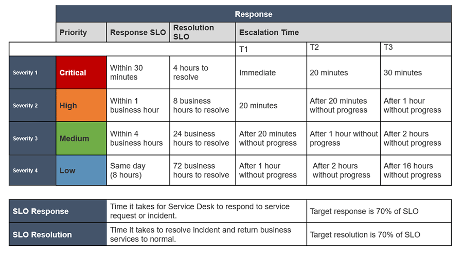 Image shows example of response and resolution targets.