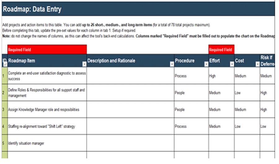 A screenshot of the Roadmap tool.