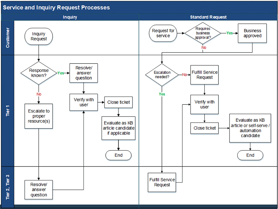 Image is a flow chart of service and inquiry request processes.