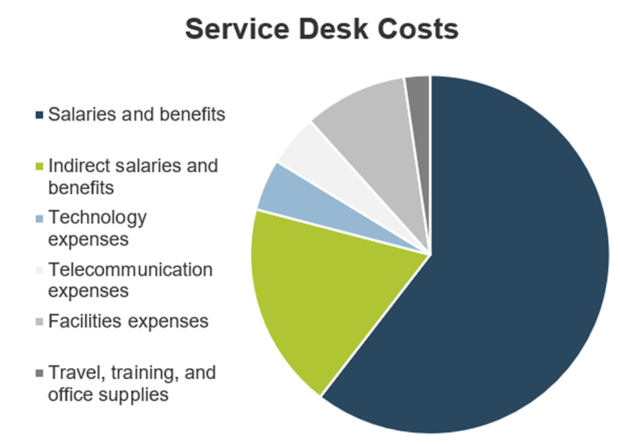 Image displays a pie chart that shows the various service desk costs.