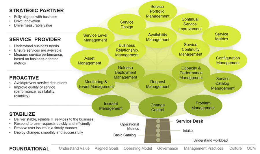 The image shows how the service desk is a foundation for other service management processes.