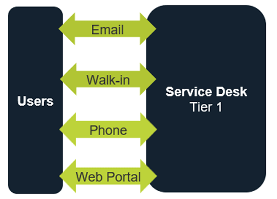 Image depicts 2 boxes. The smaller box labelled users and the larger box labelled Service Desk Tier 1. There are four double-sided arrows. The top is labelled email, the second is walk-in, the third is phone, the fourth is web portal.