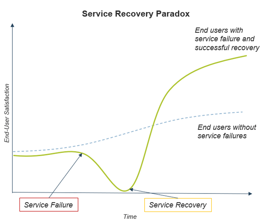Image displays a graph to show the service recovery paradox