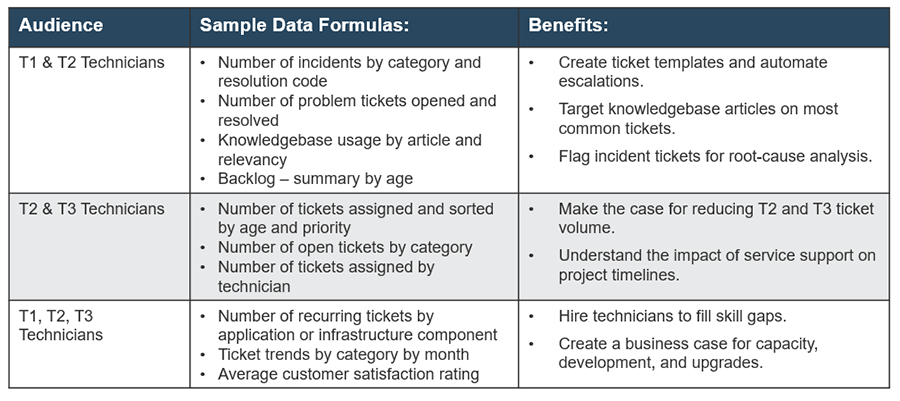 Image shows example of ticket data