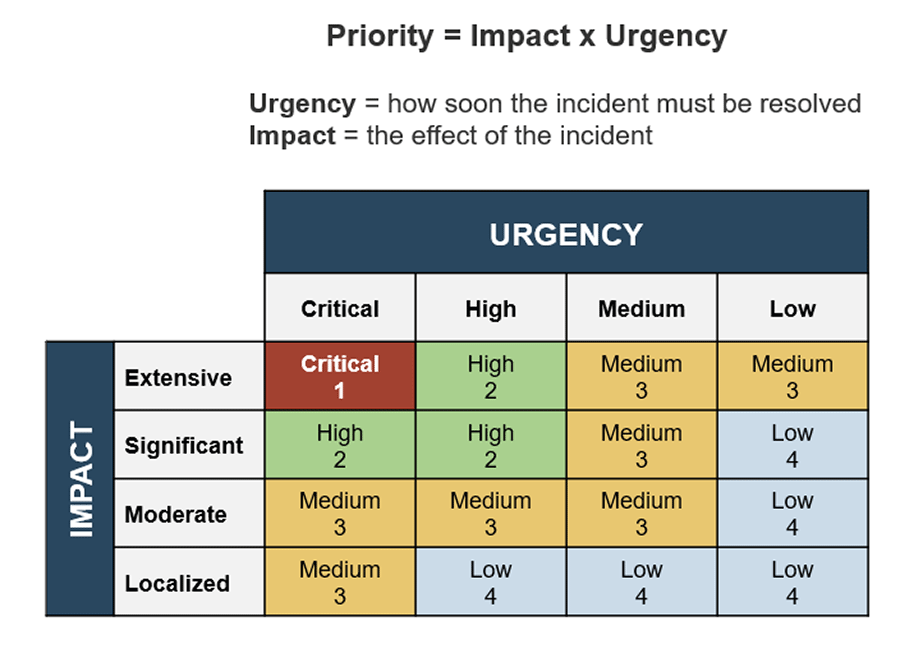 Image shows example ticket prioritization matrix