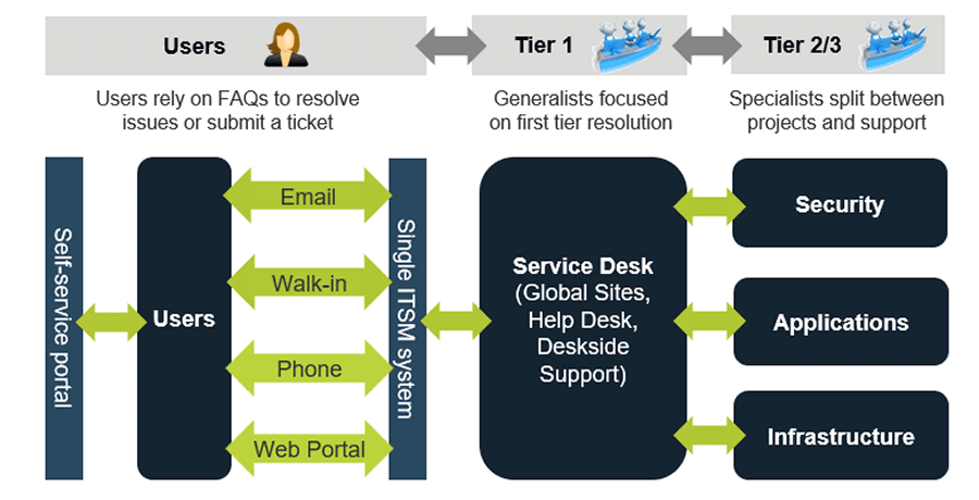 Image depicts a tiered generalist service desk example. It shows a flow from users to tier 1 and to tiers 2 and 3.