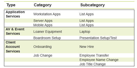 Image displays example of service types and how to categorize them.