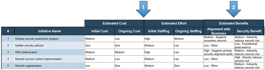 A screenshot showing the estimated cost, estimated effort, and estimated benefits section, part of the 'Prioritization' tab of the 'Information Security Gap Analysis Tool.' Estimated cost and estimated effort are labeled with an arrow with number 1 on it, and estimated benefits is labeled with an arrow with a number 2 on it.