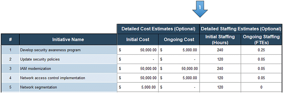 A screenshot showing the detailed cost estimates and detailed staffing estimates columns, part of the 'Prioritization' tab of the 'Information Security Gap Analysis Tool.' These columns are labeled with an arrow with a number 1 on it.