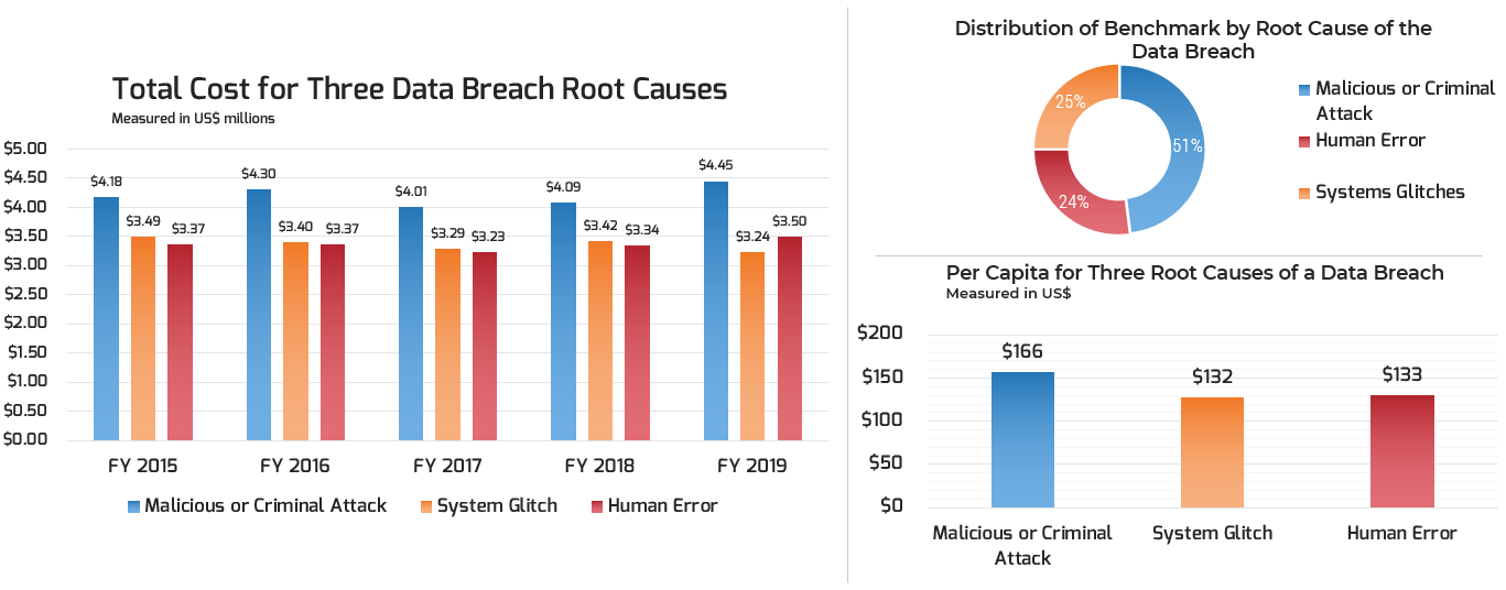 Three graphs are depicted. The first is labeled 'Total Cost for Three Data Breach Root Causes,' the second 'Distribution of Benchmark by Root Cause of the Data Breach,' and the third 'Per Capita for Three Root Causes of a Data Breach.' The three root causes are malicious or criminal attack (US$166 million per capita), system glitch ($132 million per capita), and human error ($133 million per capita).